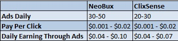 NeoBux Clixsense Pay Rates